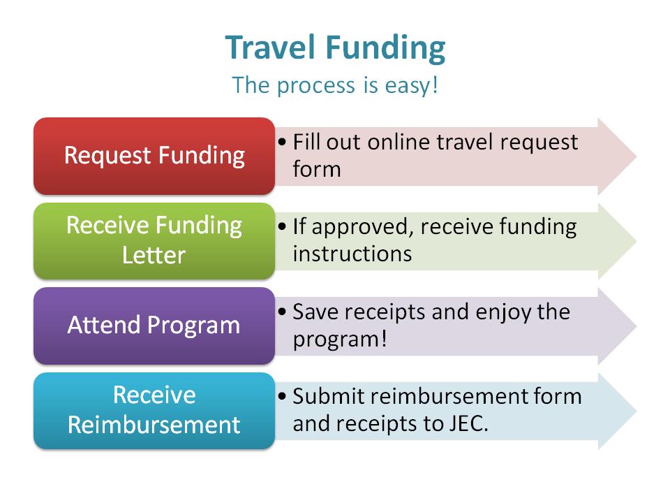Travel Funding Graphic