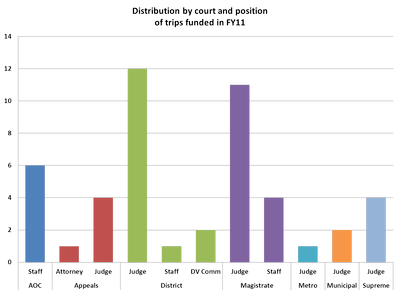 FY11 Trip Distribution Original